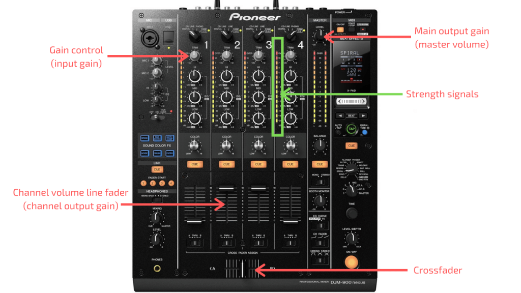 Different DJ gain knobs explained